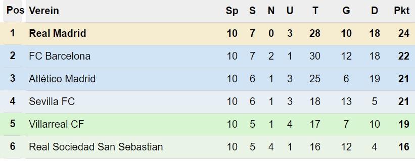 Primera División Tabelle nach 10. Spieltag