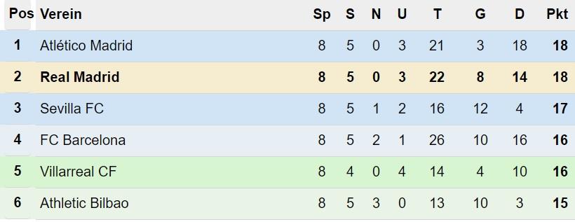 Primera División Tabelle nach 8. Spieltag