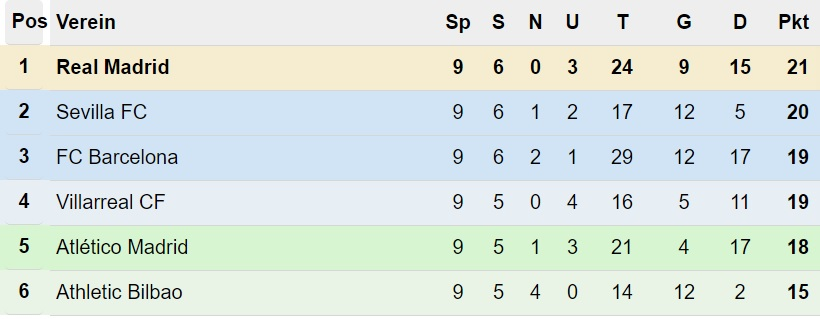 Primera División Tabelle nach dem 9. Spieltag