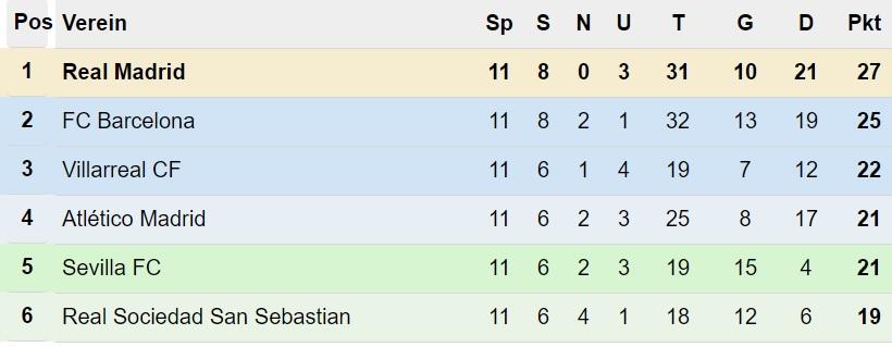 Primera División Tabelle nach 11. Spieltag