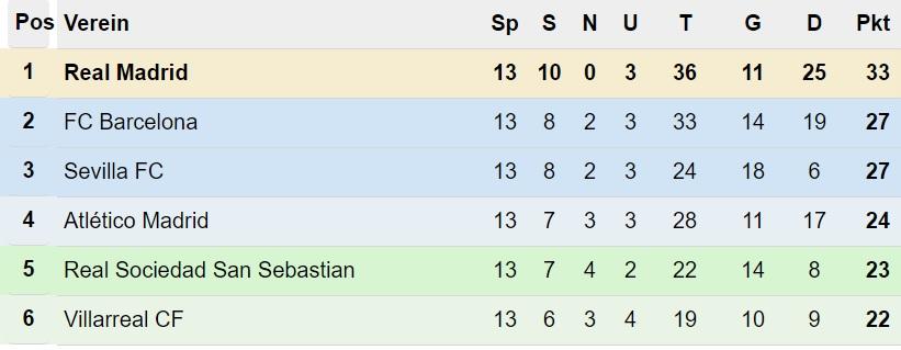 Primera División Tabelle nach dem 13. Spieltag