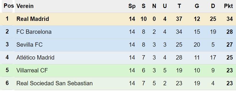 Primera División Tabelle nach 14. Spieltag