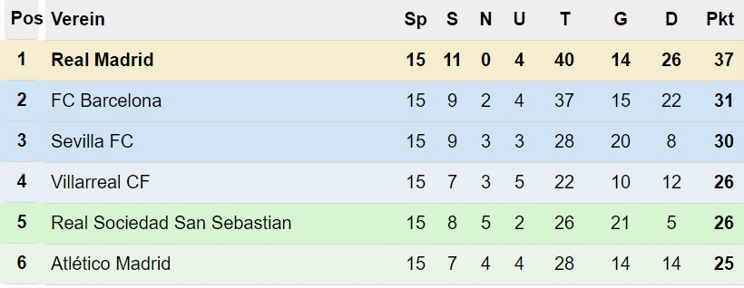 Primera División Tabelle nach 15. Spieltag