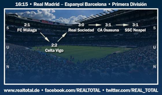 Formkurve vor Real Madrid-Espanyol Barcelona
