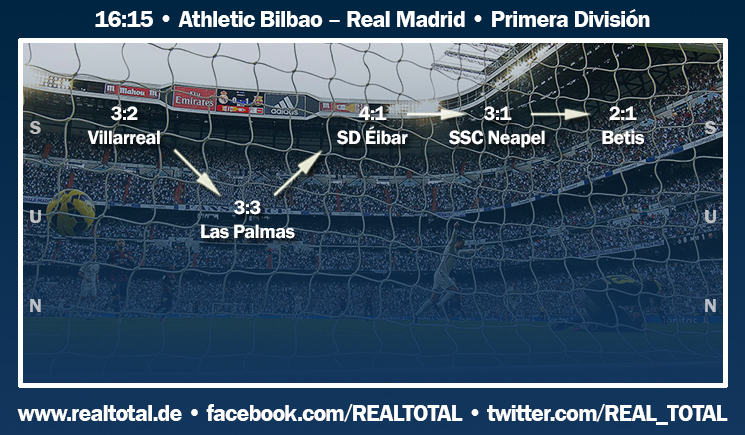 Formkurve vor Athletic Bilbao-Real Madrid CF
