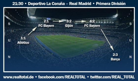 Formkurve vor Deportivo La Coruna-Real Madrid