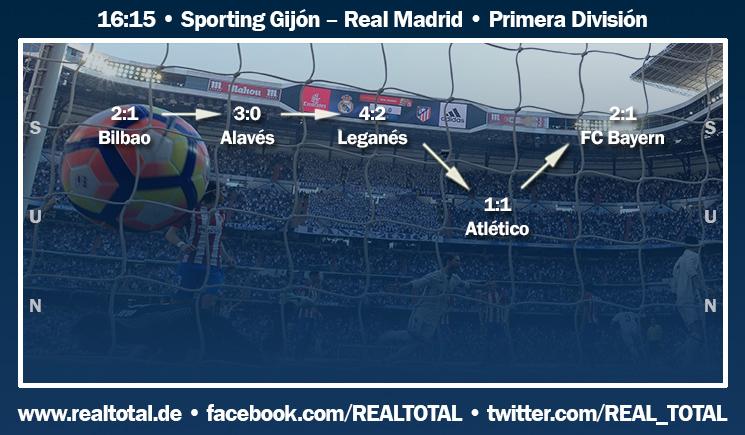 Formkurve vor Sporting Gijón-Real Madrid