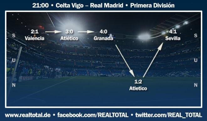 Formkurve vor Celta Vigo-Real Madrid
