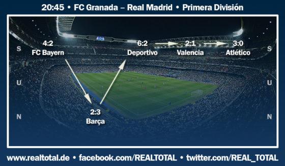 Formkurve vor FC Granada-Real Madrid