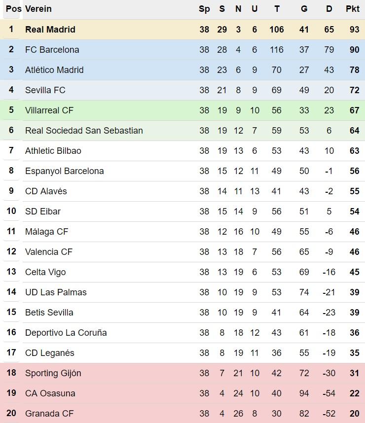 Ergebnisse La Liga