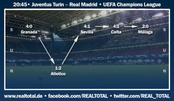Formkurve vor Juventus-Real Madrid