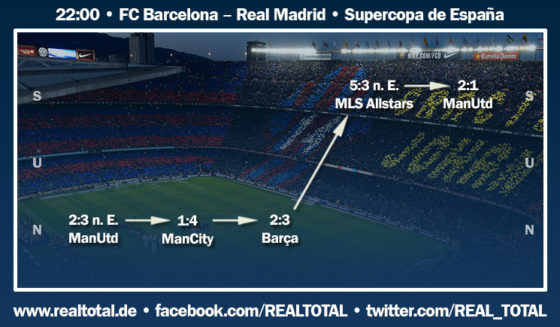 Formkurve vor FC Barcelona-Real Madrid Supercopa
