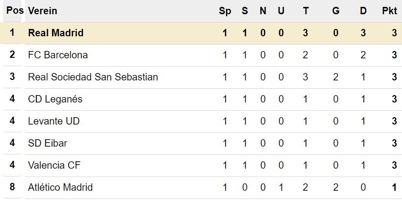 Primera División Tabelle nach 1. Spieltag