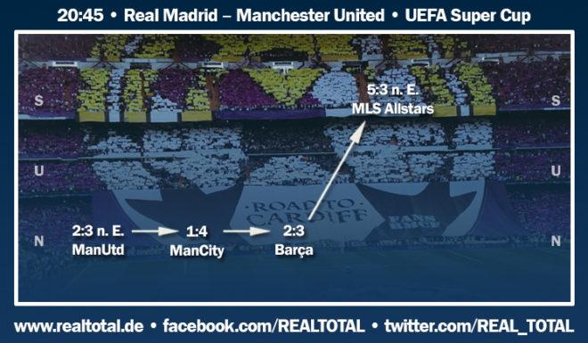 Real Madrid Formkurve vor UEFA Super Cup