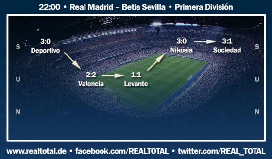 Formkurve vor Real Madrid-Betis Sevilla