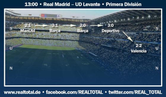 Formkurve vor Real Madrid-UD Levante
