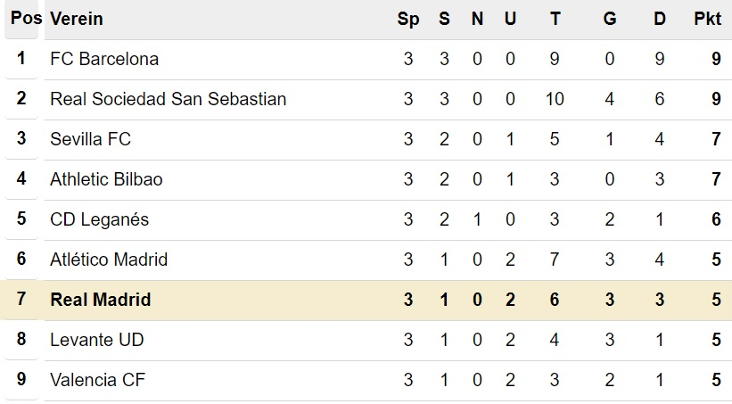 Primera División Tabelle nach 3. Spieltag