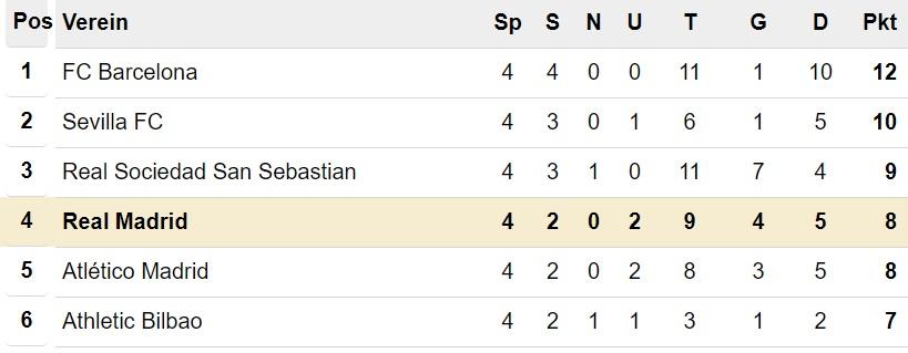 Primera División Tabelle nach 4. Spieltag