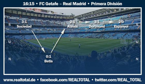 Formkurve vor Getafe-Real Madrid