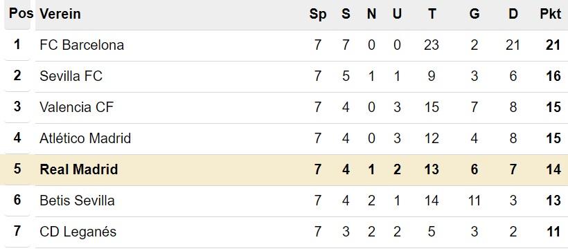 Primera División Tabelle nach 7. Spieltag